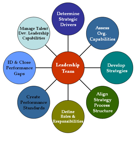 reframing the organization and the role of a change agent Change in an organization is known as a change agent change agents can be internal, change agents can be internal, such as managers or employees who are appointed to oversee the change process.
